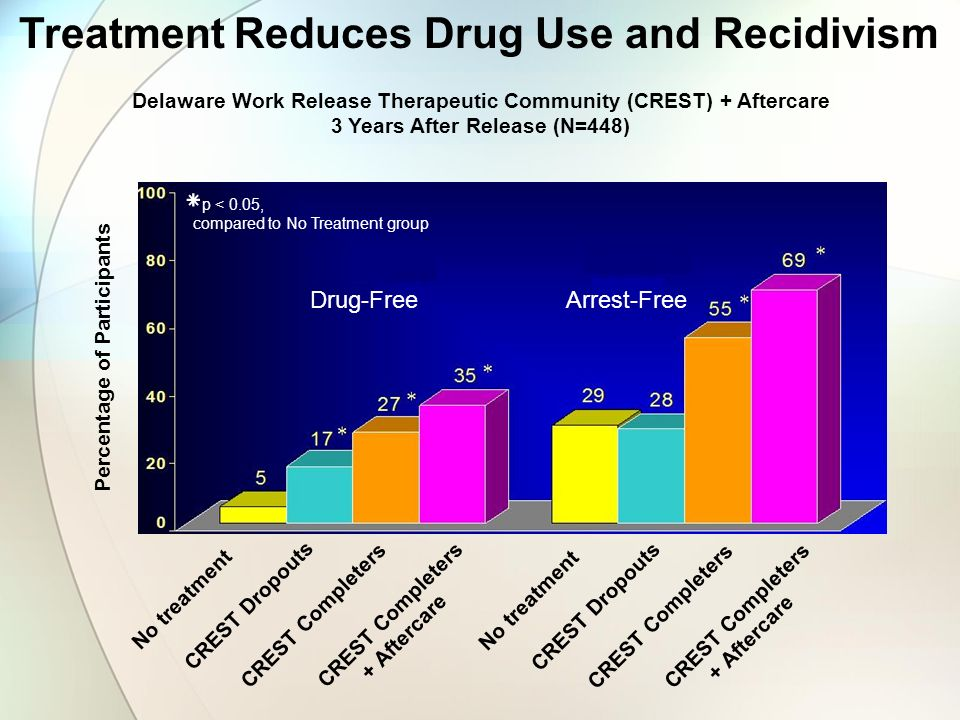 Treatment Reduces Drug Use and Recidivism No treatment CREST Dropouts CREST Completers + Aftercare No treatment CREST Dropouts CREST Completers + Aftercare Delaware Work Release Therapeutic Community (CREST) + Aftercare 3 Years After Release (N=448) p < 0.05, compared to No Treatment group Percentage of Participants Drug-Free Arrest-Free