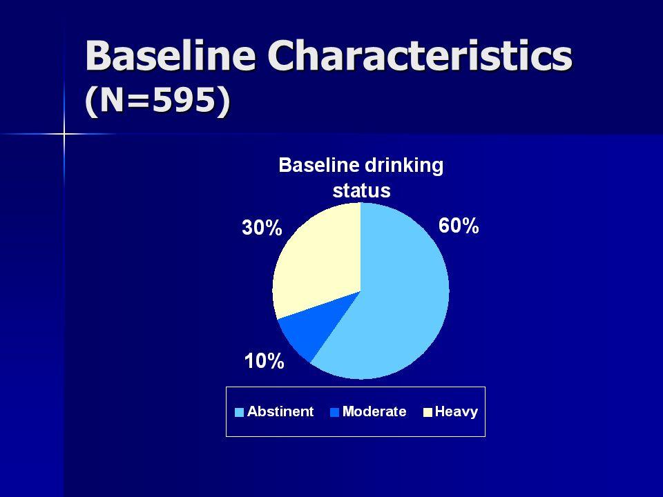 Baseline Characteristics (N=595)