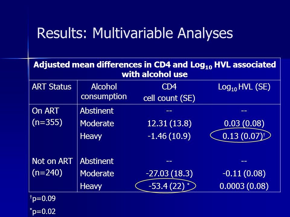 Results: Multivariable Analyses Adjusted mean differences in CD4 and Log 10 HVL associated with alcohol use ART StatusAlcohol consumption CD4 cell cou