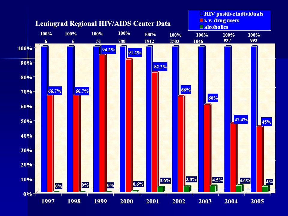 937993 100% 66.7% 0% 100% 66.7% 0% 100% 94.2% 0% 100% 91.2% 0.6% 100% 82.2% 3.6% 100% 66% 3.8% 100% 60% 4.5% 100% 47.4% 4.6% 100% 45% 4% 0% 10% 20% 30% 40% 50% 60% 70% 80% 90% 100% 199719981999200020012002200320042005 Leningrad Regional HIV/AIDS Center Data HIV positive individuals i.