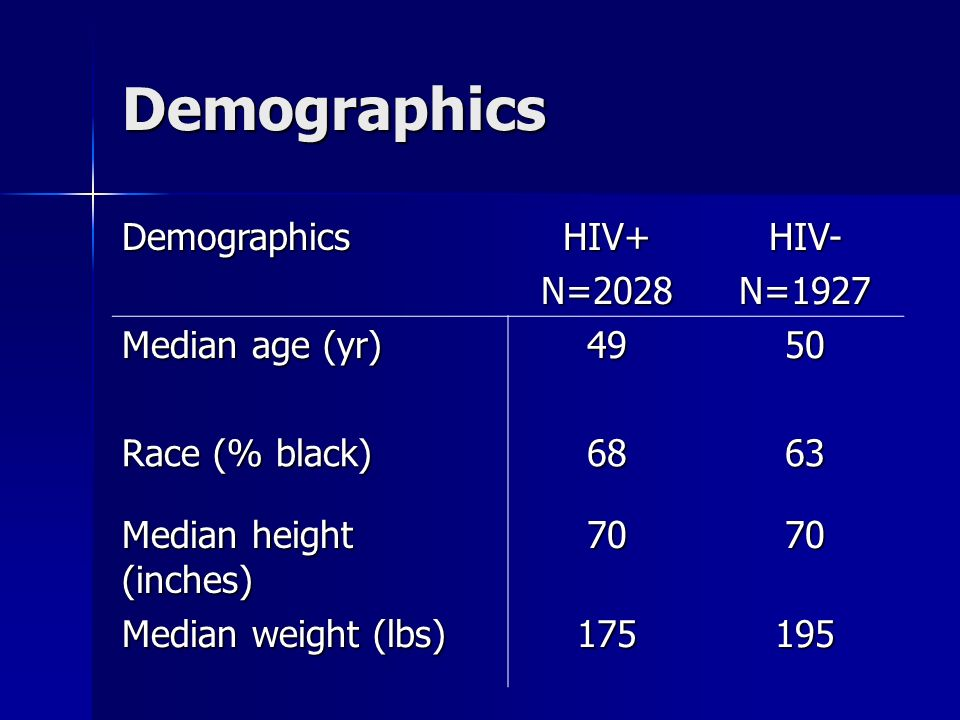 Demographics DemographicsHIV+N=2028HIV-N=1927 Median age (yr) 4950 Race (% black) 6863 Median height (inches) 7070 Median weight (lbs) 175195