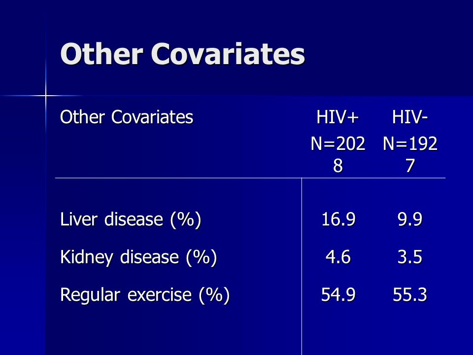 Other Covariates HIV+ N=202 8 HIV- N=192 7 Liver disease (%) 16.99.9 Kidney disease (%) 4.63.5 Regular exercise (%) 54.955.3