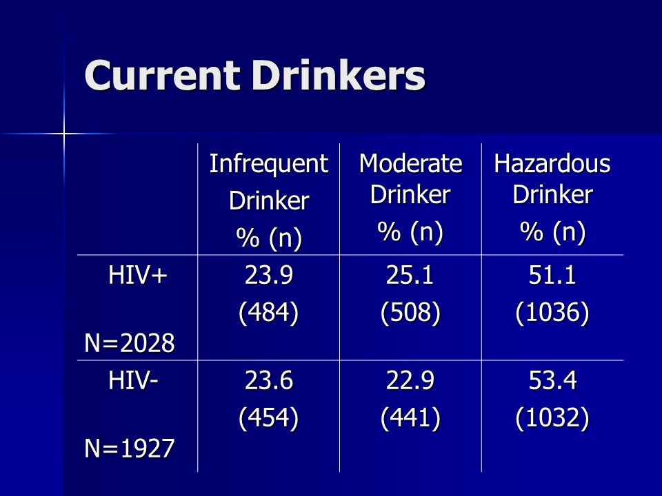 Current Drinkers InfrequentDrinker % (n) Moderate Drinker % (n) Hazardous Drinker % (n) HIV+ HIV+ N=2028 N=202823.9(484)25.1(508)51.1(1036) HIV- HIV-