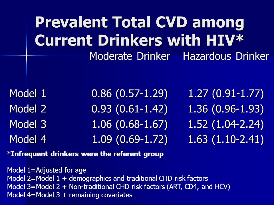 Prevalent Total CVD among Current Drinkers with HIV* Moderate Drinker Hazardous Drinker Model 1 Model 1 Model 2 Model 2 Model 3 Model 3 Model 4 Model