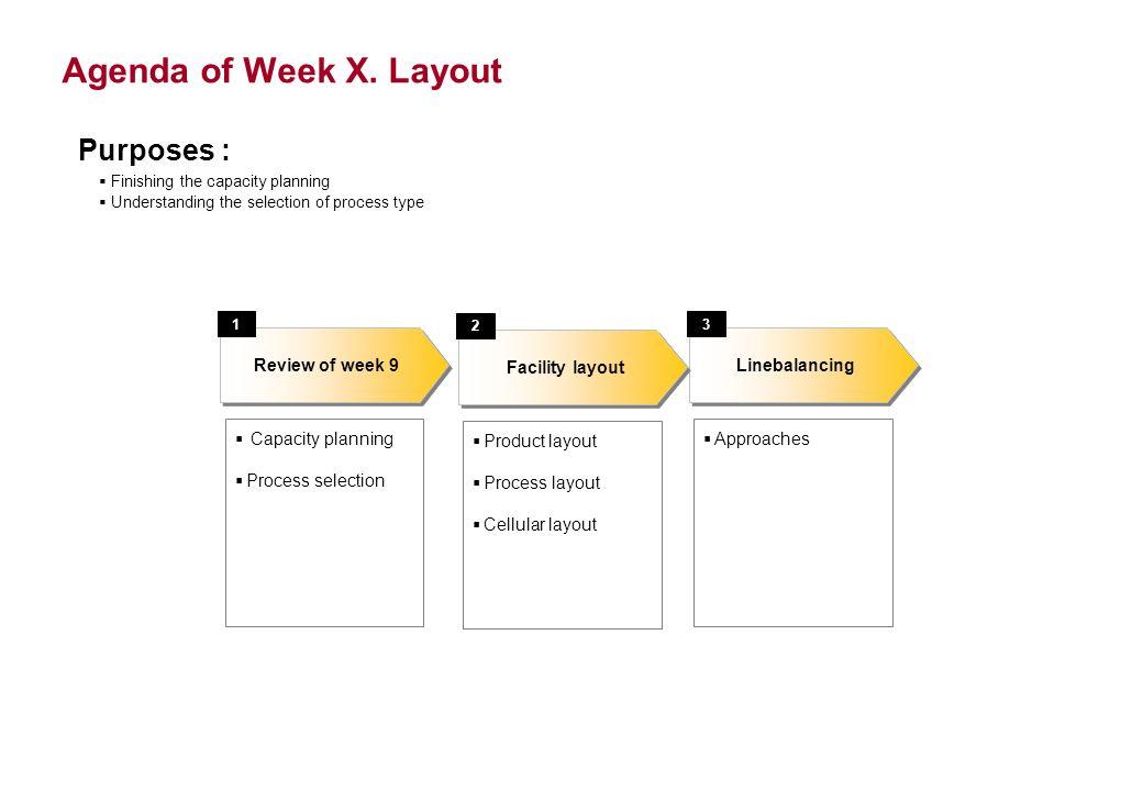 Agenda of Week X.