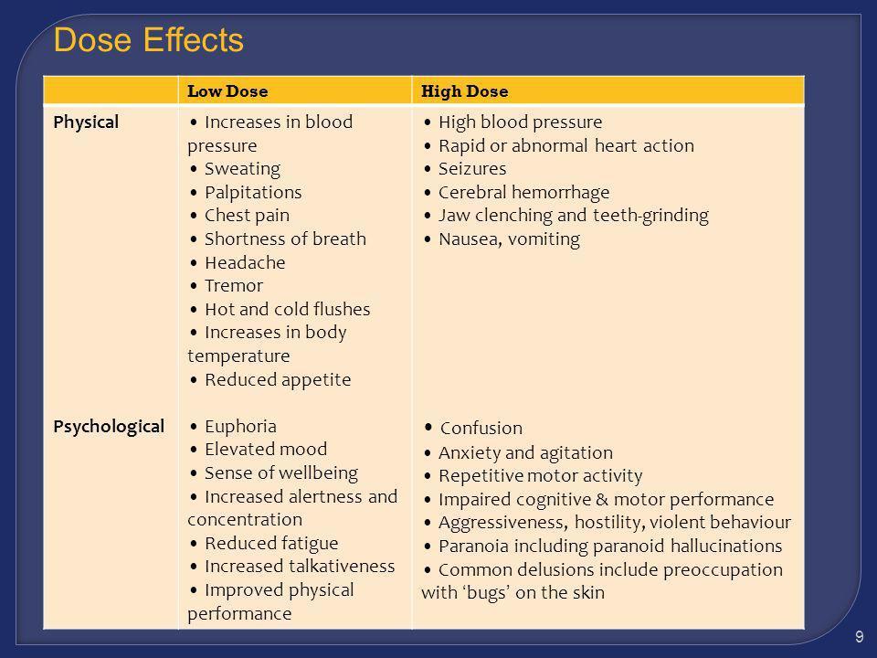 Methamphetamine Suppress Appetite Users lose their appetites.