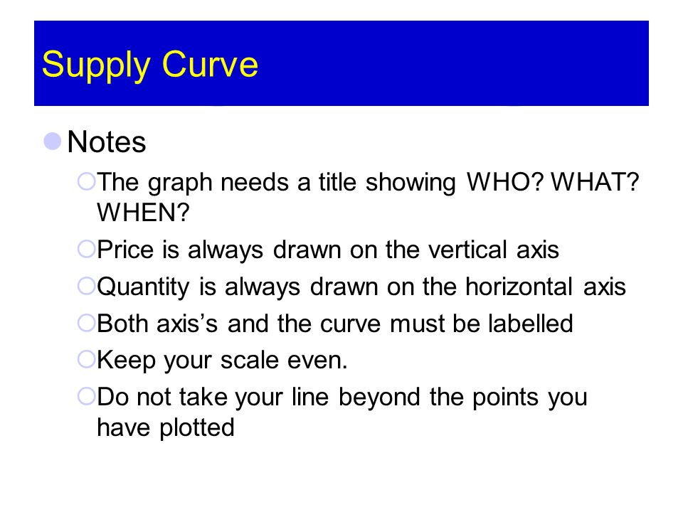 Supply Curve Notes The graph needs a title showing WHO? WHAT? WHEN? Price is always drawn on the vertical axis Quantity is always drawn on the horizon