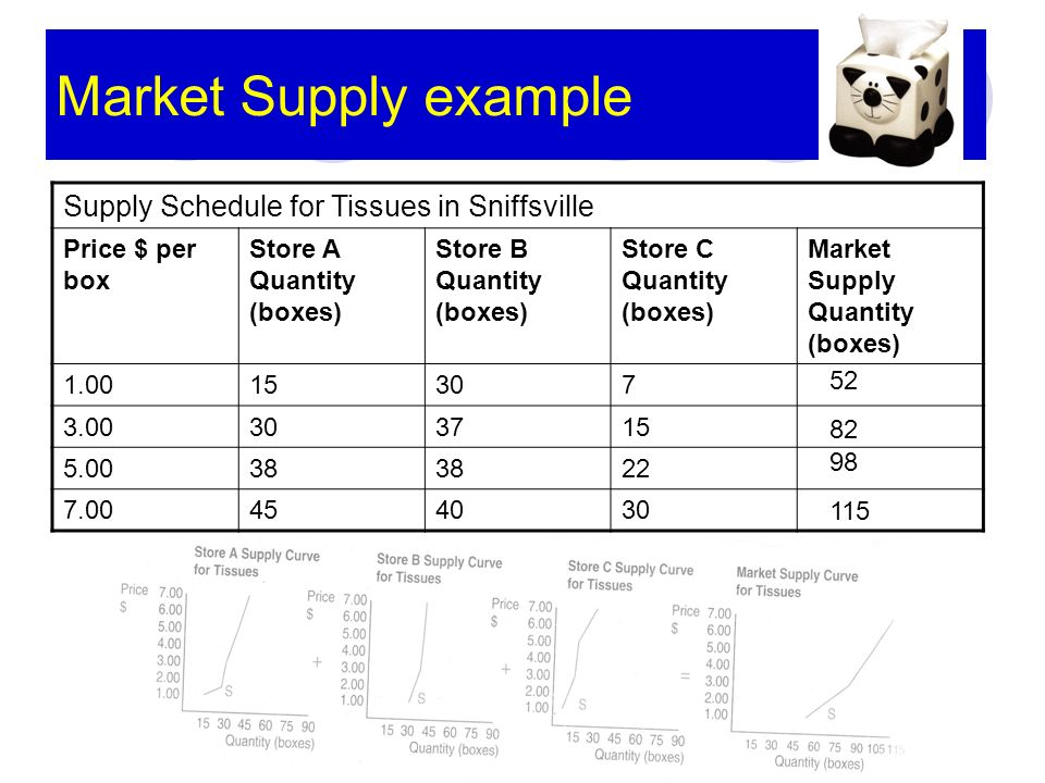 Market Supply example Supply Schedule for Tissues in Sniffsville Price $ per box Store A Quantity (boxes) Store B Quantity (boxes) Store C Quantity (boxes) Market Supply Quantity (boxes) 1.0015307 3.00303715 5.0038 22 7.00454030 52 82 98 115