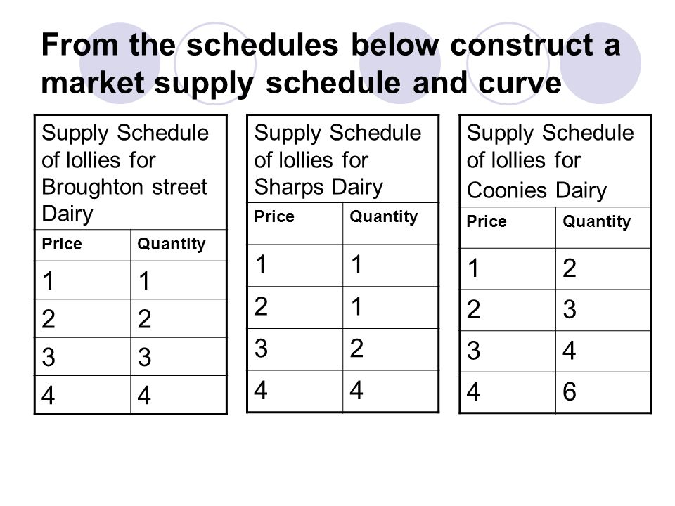 From the schedules below construct a market supply schedule and curve Supply Schedule of lollies for Broughton street Dairy PriceQuantity 11 22 33 44 Supply Schedule of lollies for Sharps Dairy PriceQuantity 11 21 32 44 Supply Schedule of lollies for Coonies Dairy PriceQuantity 12 23 34 46