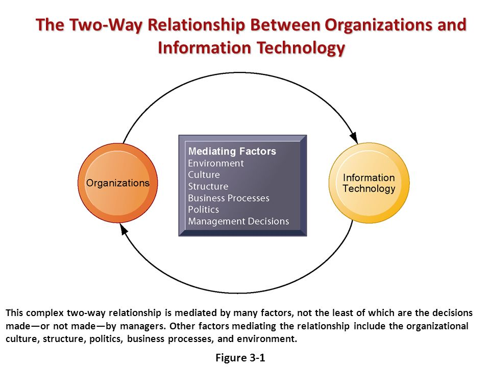 The Two-Way Relationship Between Organizations and Information Technology Figure 3-1 This complex two-way relationship is mediated by many factors, not the least of which are the decisions madeor not madeby managers.