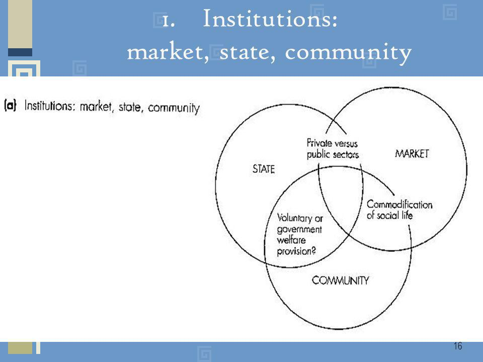 16 1.Institutions: market, state, community