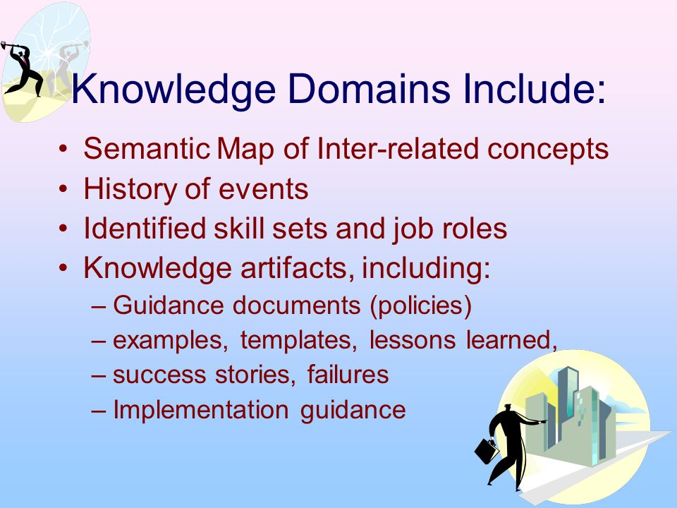 Knowledge Domains Include: Semantic Map of Inter-related concepts History of events Identified skill sets and job roles Knowledge artifacts, including