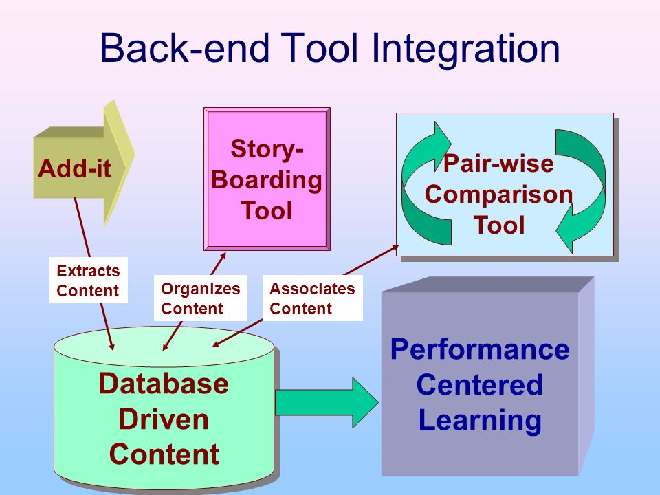 Back-end Tool Integration Database Driven Content Database Driven Content Add-it Story- Boarding Tool Pair-wise Comparison Tool Extracts Content Organizes Content Associates Content Performance Centered Learning