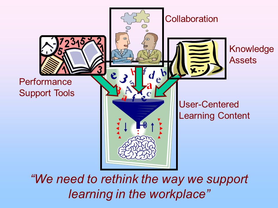 We need to rethink the way we support learning in the workplace Knowledge Assets Performance Support Tools Collaboration User-Centered Learning Conten