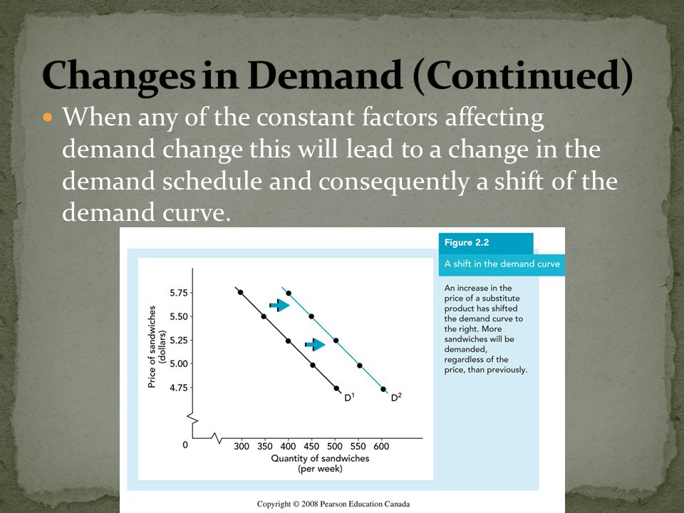 When any of the constant factors affecting demand change this will lead to a change in the demand schedule and consequently a shift of the demand curv