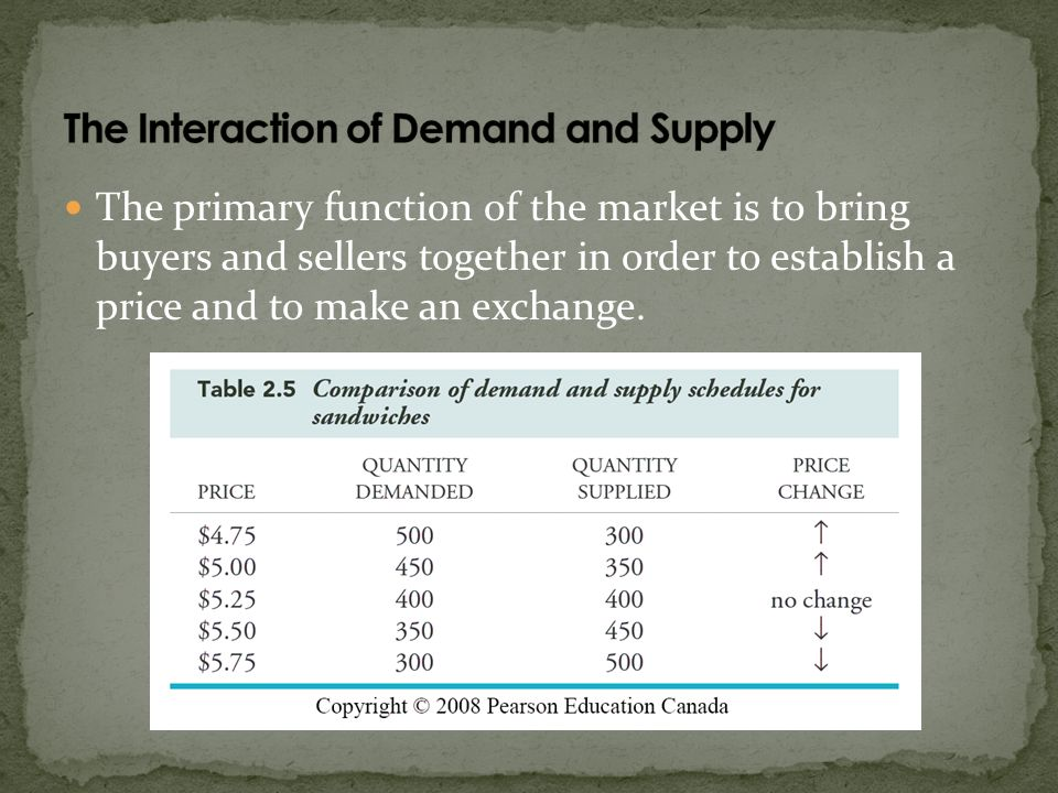 The primary function of the market is to bring buyers and sellers together in order to establish a price and to make an exchange.