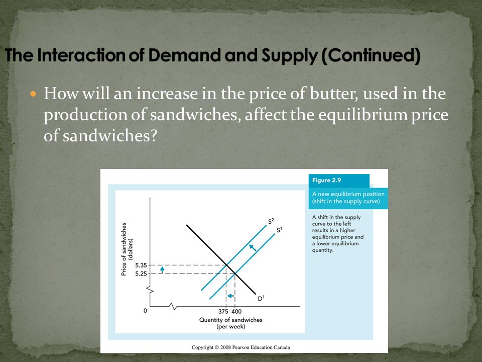 How will an increase in the price of butter, used in the production of sandwiches, affect the equilibrium price of sandwiches?