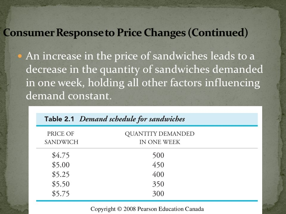 An increase in the price of sandwiches leads to a decrease in the quantity of sandwiches demanded in one week, holding all other factors influencing d
