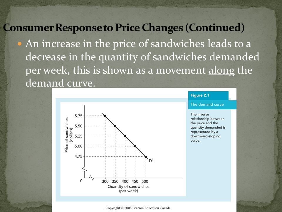 An increase in the price of sandwiches leads to a decrease in the quantity of sandwiches demanded per week, this is shown as a movement along the dema