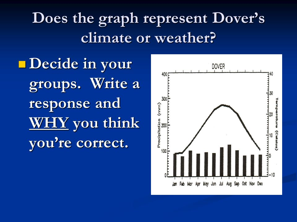 Does the graph represent Dovers climate or weather? Decide in your groups. Write a response and WHY you think youre correct. Decide in your groups. Wr