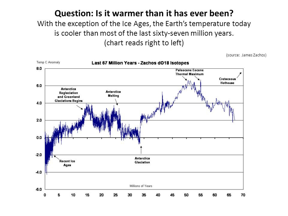 Question: Is it warmer than it has ever been? With the exception of the Ice Ages, the Earths temperature today is cooler than most of the last sixty-s