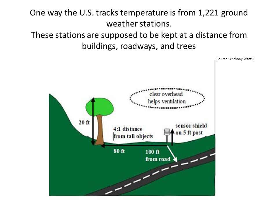 One way the U.S. tracks temperature is from 1,221 ground weather stations. These stations are supposed to be kept at a distance from buildings, roadwa