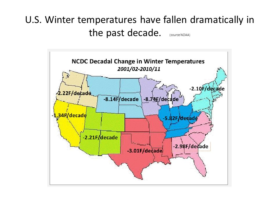 U.S. Winter temperatures have fallen dramatically in the past decade. (source NOAA)