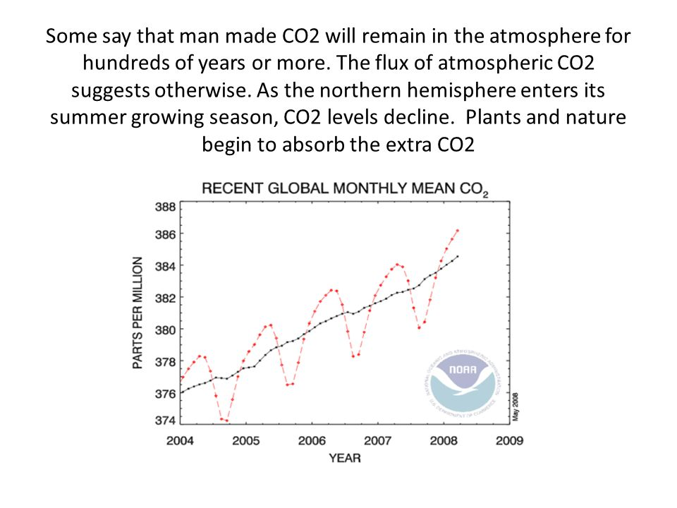 Some say that man made CO2 will remain in the atmosphere for hundreds of years or more. The flux of atmospheric CO2 suggests otherwise. As the norther