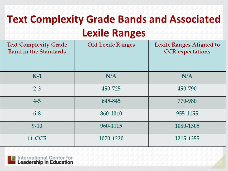 Text Complexity Grade Bands and Associated Lexile Ranges Text Complexity Grade Band in the Standards Old Lexile RangesLexile Ranges Aligned to CCR exp