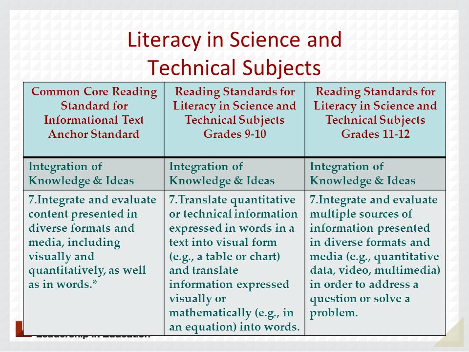 Literacy in Science and Technical Subjects Common Core Reading Standard for Informational Text Anchor Standard Reading Standards for Literacy in Scien
