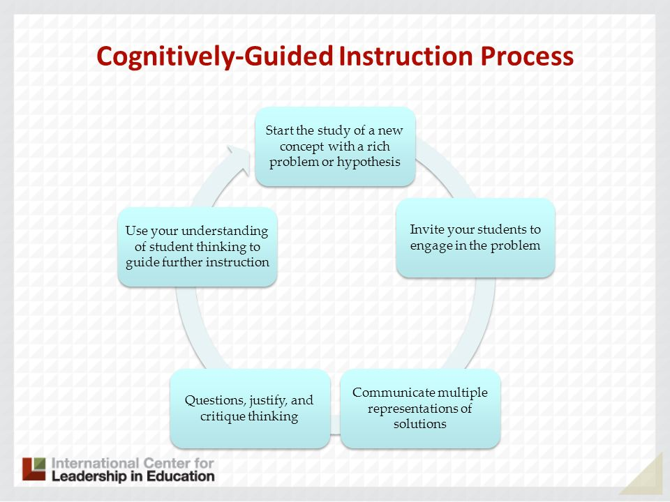 Cognitively-Guided Instruction Process Start the study of a new concept with a rich problem or hypothesis Invite your students to engage in the proble