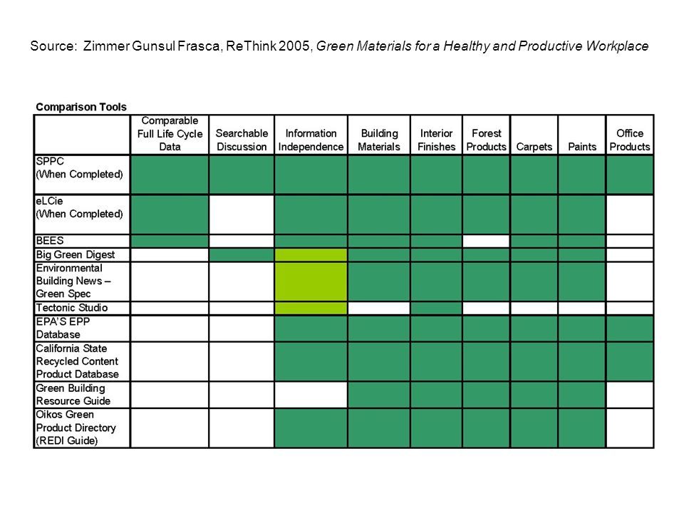 Source: Zimmer Gunsul Frasca, ReThink 2005, Green Materials for a Healthy and Productive Workplace