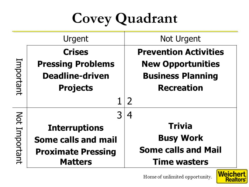 Home of unlimited opportunity. Covey Quadrant UrgentNot Urgent Important Crises Pressing Problems Deadline-driven Projects 1 Prevention Activities New