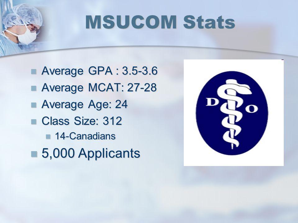 MSUCOM Stats Average GPA : 3.5-3.6 Average GPA : 3.5-3.6 Average MCAT: 27-28 Average MCAT: 27-28 Average Age: 24 Average Age: 24 Class Size: 312 Class Size: 312 14-Canadians 14-Canadians 5,000 Applicants 5,000 Applicants