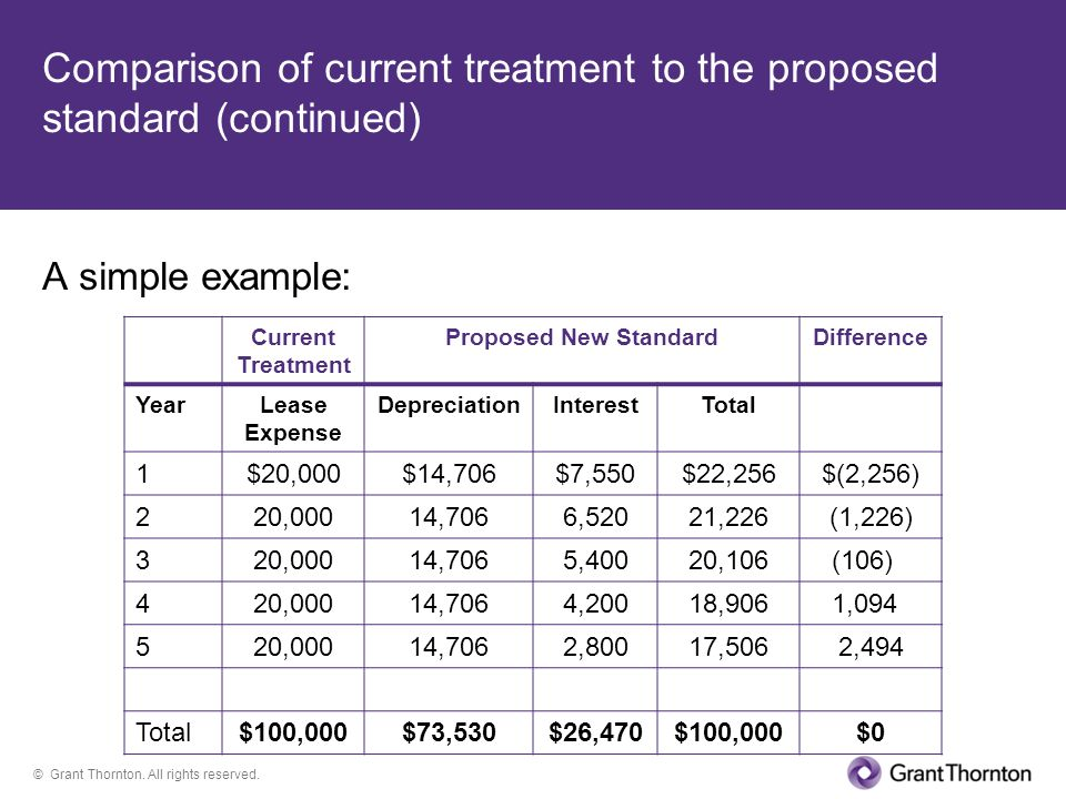 © Grant Thornton. All rights reserved. Comparison of current treatment to the proposed standard (continued) A simple example: Current Treatment Propos