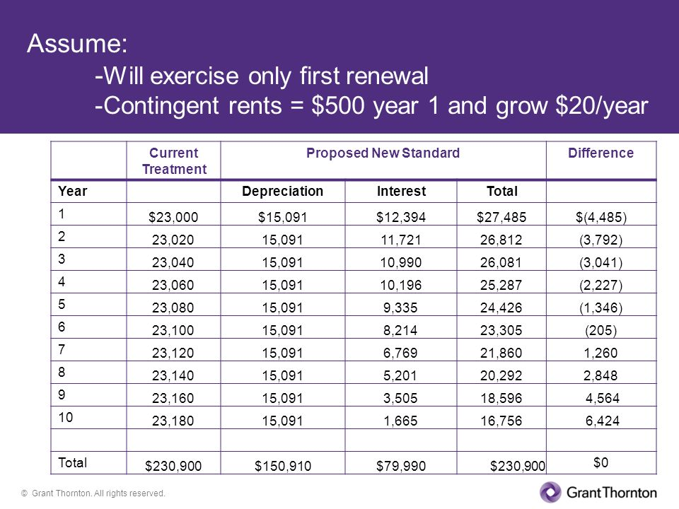 © Grant Thornton. All rights reserved. Assume: - Will exercise only first renewal -Contingent rents = $500 year 1 and grow $20/year Current Treatment