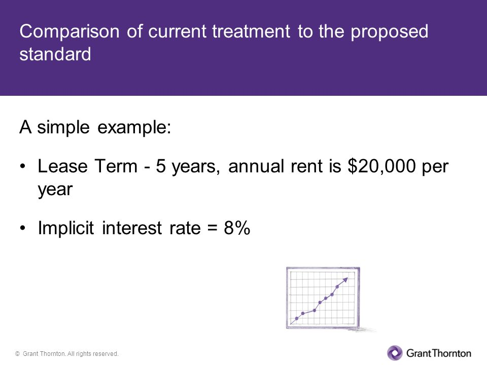 © Grant Thornton. All rights reserved. Comparison of current treatment to the proposed standard A simple example: Lease Term - 5 years, annual rent is