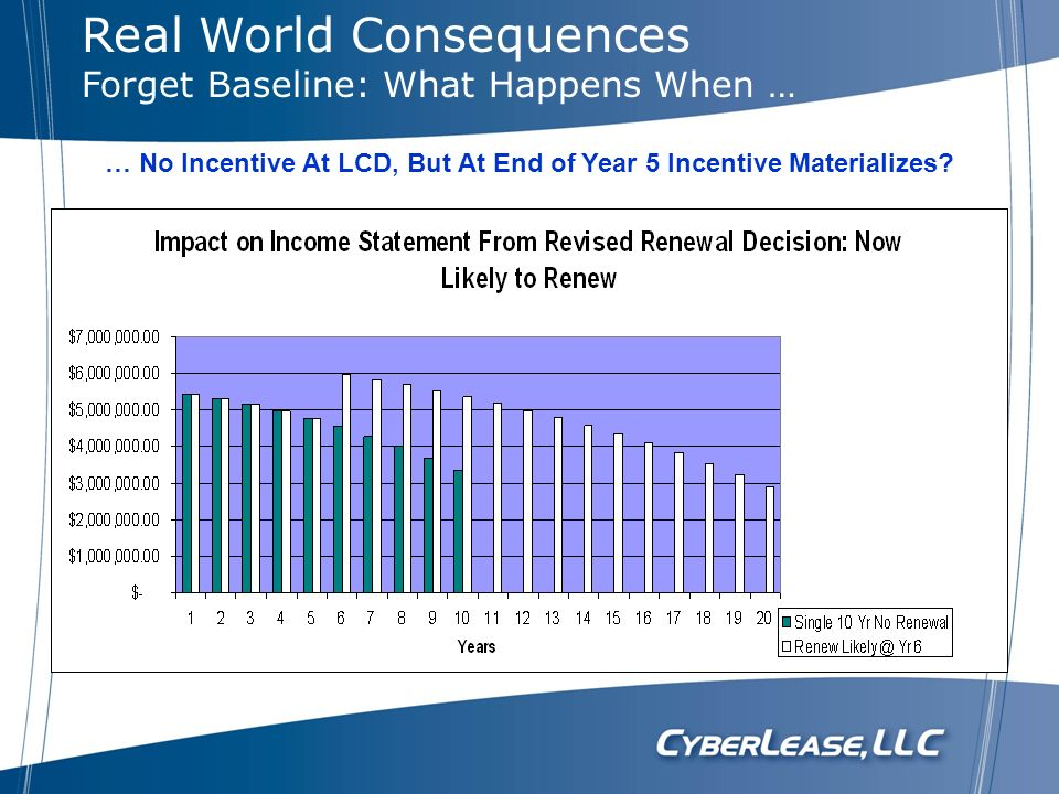 … No Incentive At LCD, But At End of Year 5 Incentive Materializes? Real World Consequences Forget Baseline: What Happens When …