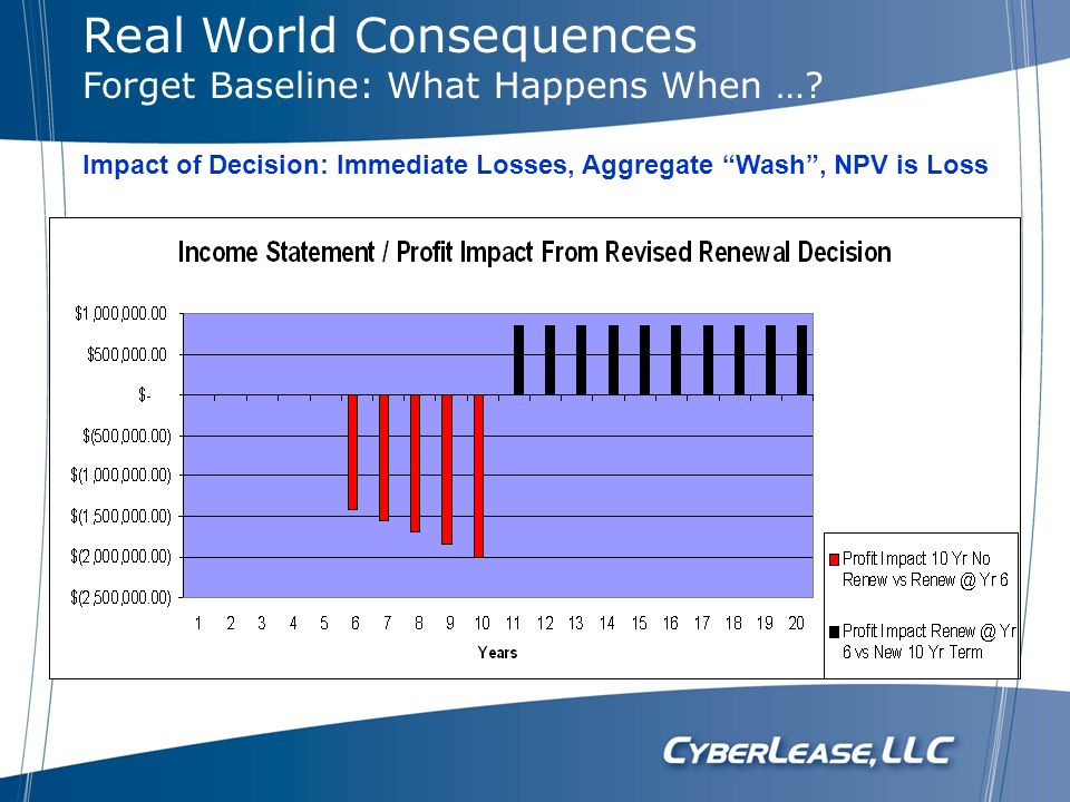 Real World Consequences Forget Baseline: What Happens When …? Impact of Decision: Immediate Losses, Aggregate Wash, NPV is Loss