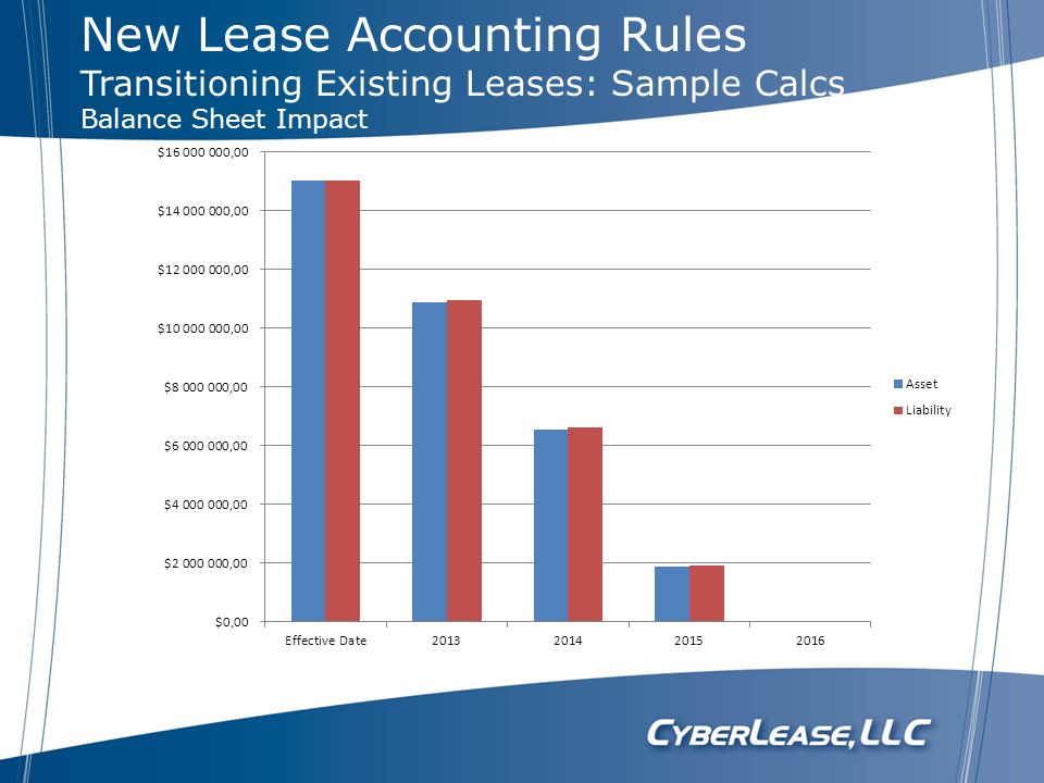 New Lease Accounting Rules Transitioning Existing Leases: Sample Calcs Balance Sheet Impact