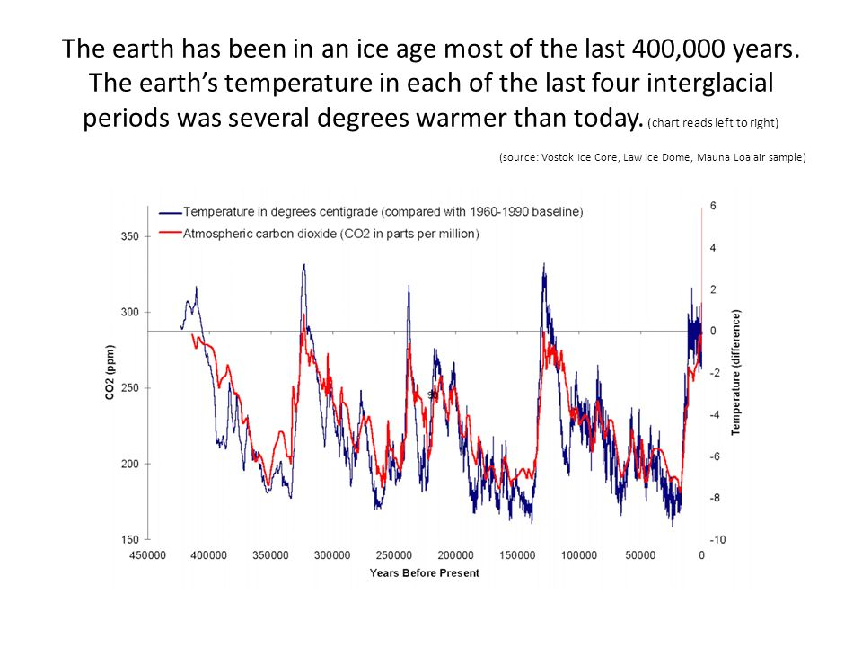 The earth has been in an ice age most of the last 400,000 years. The earths temperature in each of the last four interglacial periods was several degr