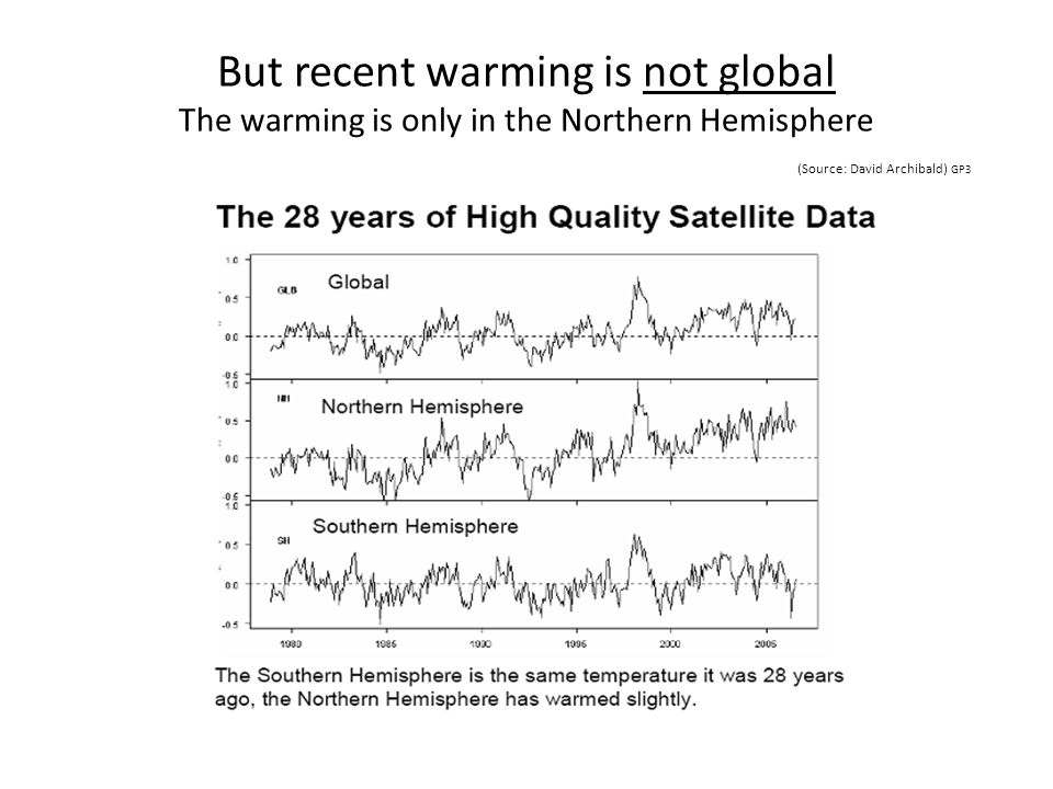 But recent warming is not global The warming is only in the Northern Hemisphere (Source: David Archibald) GP3