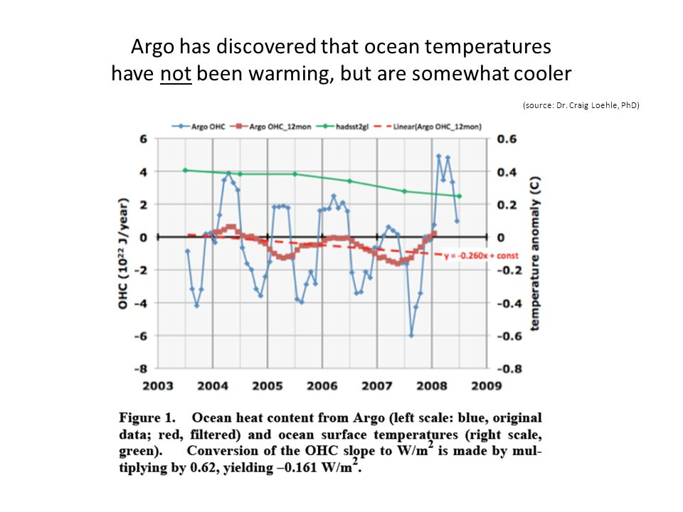 Argo has discovered that ocean temperatures have not been warming, but are somewhat cooler (source: Dr. Craig Loehle, PhD)