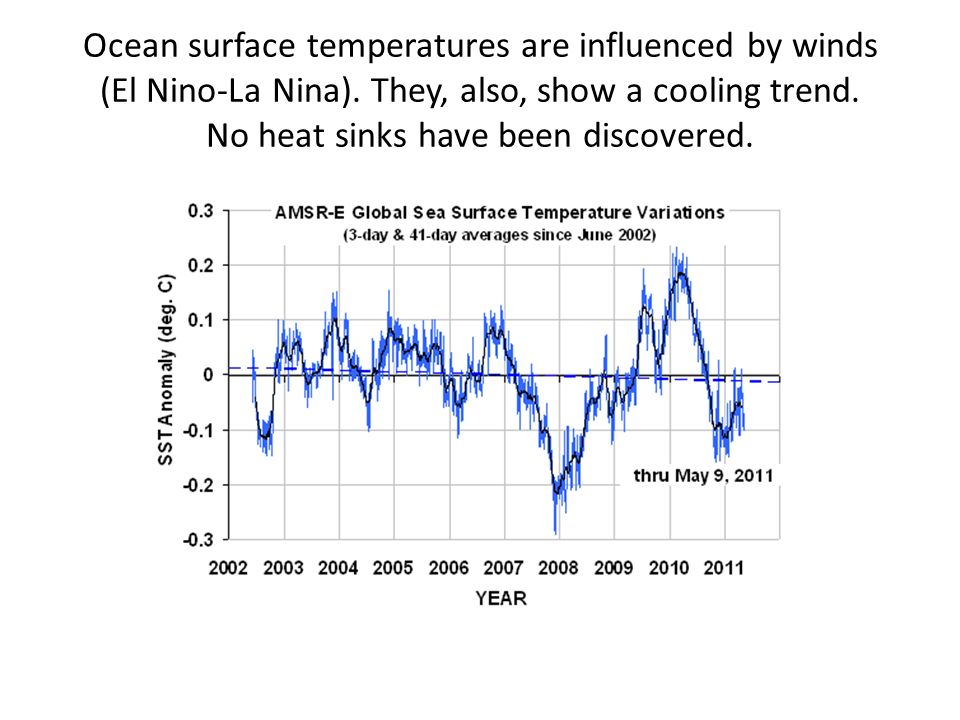 Ocean surface temperatures are influenced by winds (El Nino-La Nina). They, also, show a cooling trend. No heat sinks have been discovered.