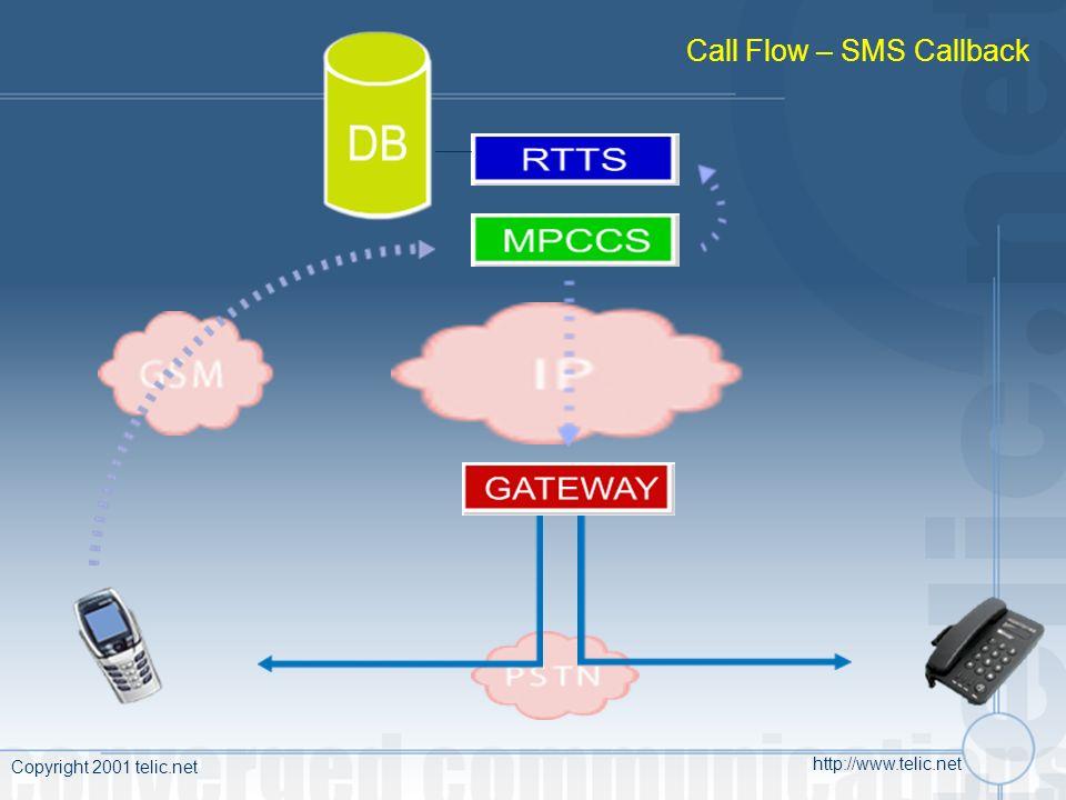 Copyright 2001 telic.net http://www.telic.net Call Flow – SMS Callback