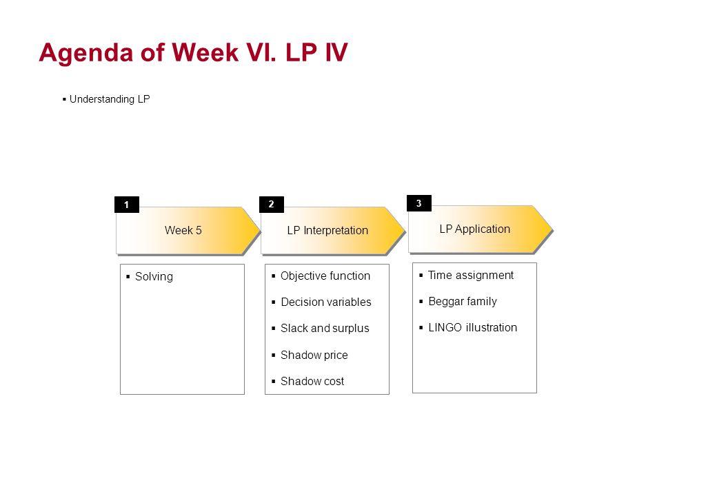 Agenda of Week VI. LP IV LP Application 3 Time assignment Beggar family LINGO illustration Understanding LP LP Interpretation 2 Objective function Dec