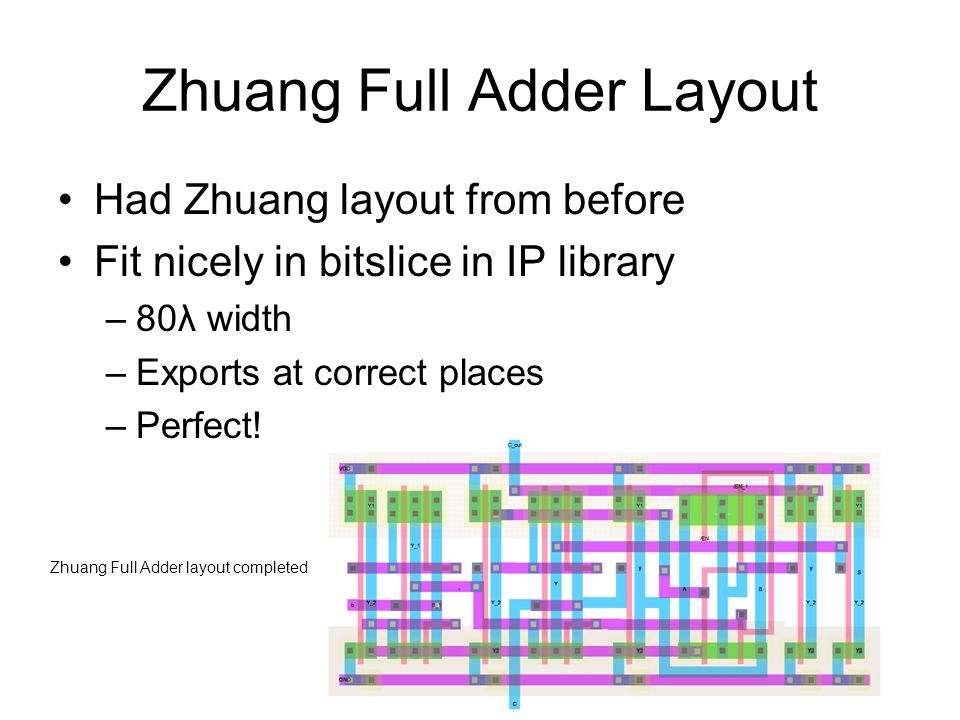 Zhuang Full Adder Layout Had Zhuang layout from before Fit nicely in bitslice in IP library –80λ width –Exports at correct places –Perfect.