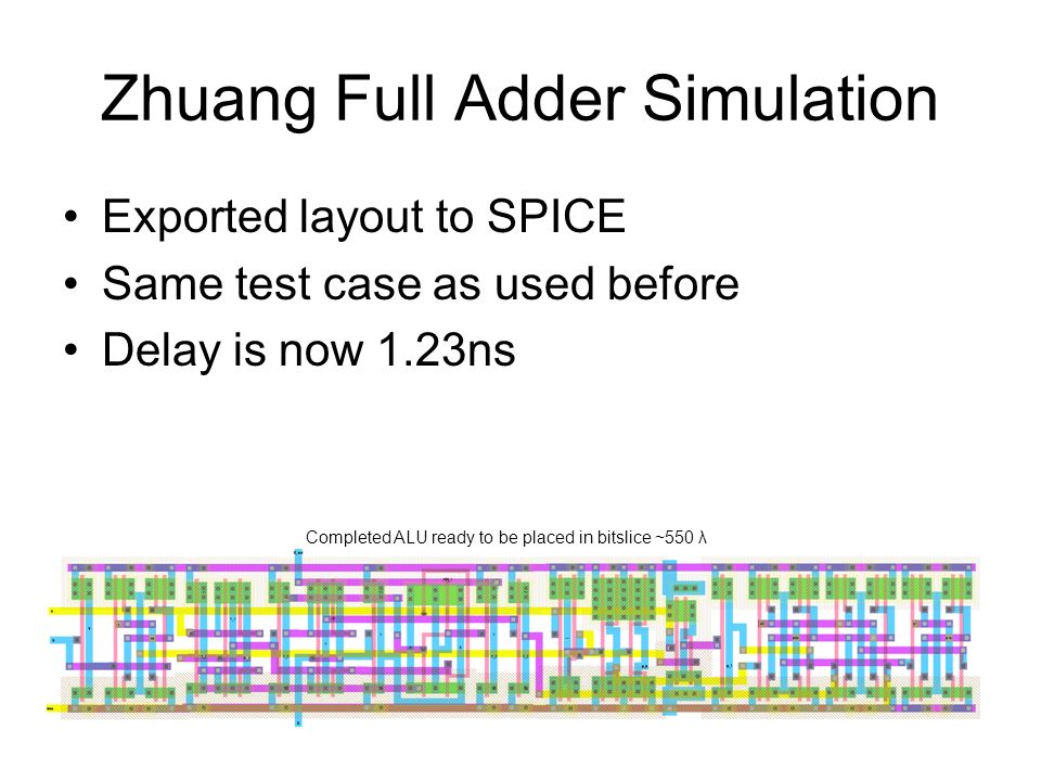 Zhuang Full Adder Simulation Exported layout to SPICE Same test case as used before Delay is now 1.23ns Completed ALU ready to be placed in bitslice ~550 λ