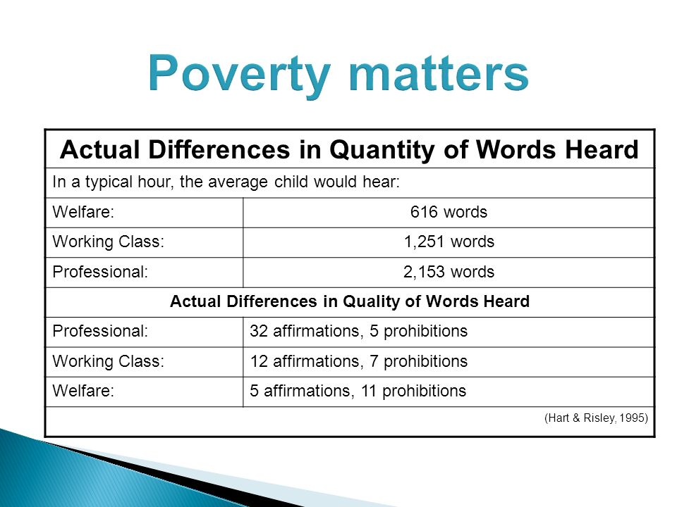 Poverty matters Actual Differences in Quantity of Words Heard In a typical hour, the average child would hear: Welfare:616 words Working Class:1,251 words Professional:2,153 words Actual Differences in Quality of Words Heard Professional:32 affirmations, 5 prohibitions Working Class:12 affirmations, 7 prohibitions Welfare:5 affirmations, 11 prohibitions (Hart & Risley, 1995)
