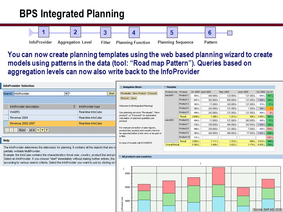 17 BPS Integrated Planning You can now create planning templates using the web based planning wizard to create models using patterns in the data (tool: Road map Pattern).